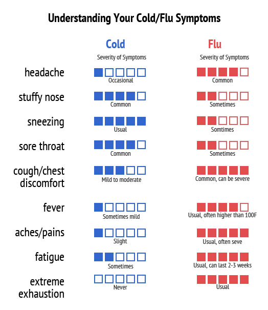 Cold or flu when to call the doctor