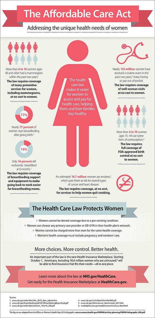 The Affordable Care Act: Speaking to Women's Unique Health ...